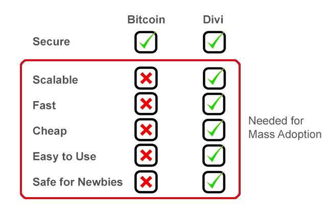 Chart Bitcoin Vs Divi