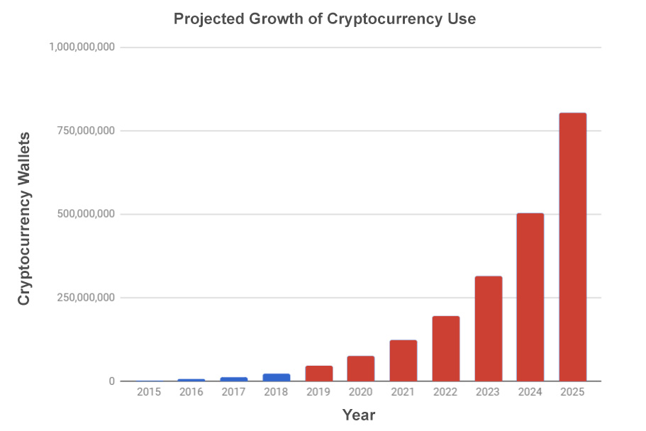 Chart Projected Growth Of Crypto Wallets